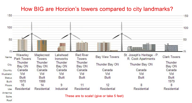 Horizon towers vs. Thunder Bay Landmarks